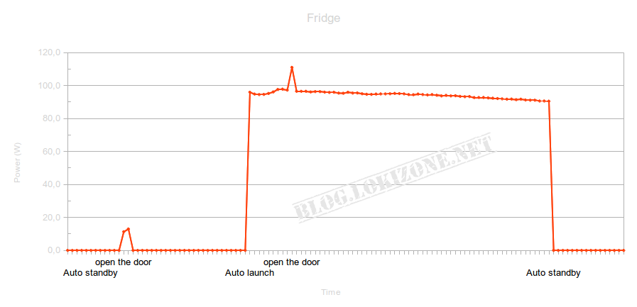 Fridge power consumption